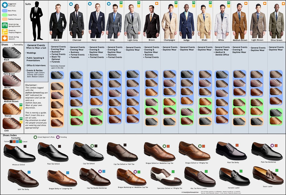 Clothes guide