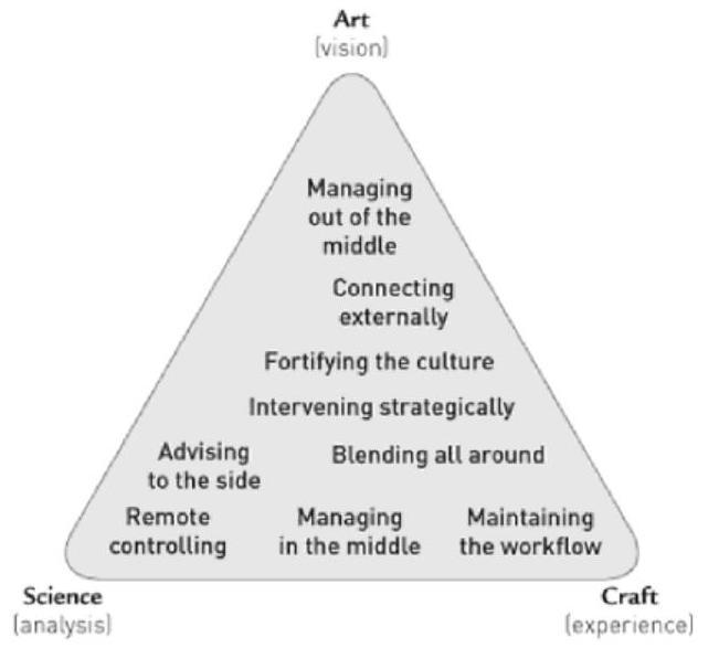 Mintzberg Fig 4.5
