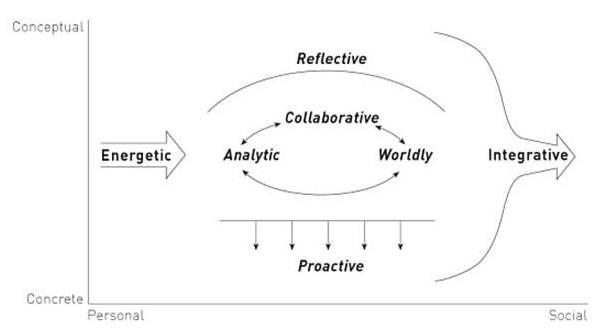 Mintzberg Figure 6.1 context