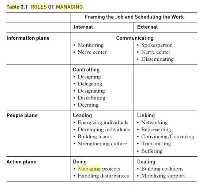 Mintzberg Table 3.1
