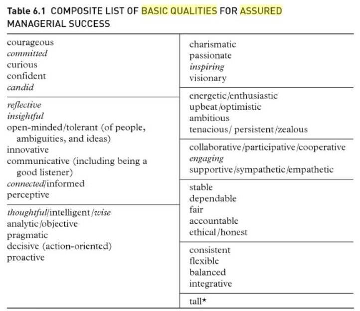 Mintzberg Table 6.1 basic qualities
